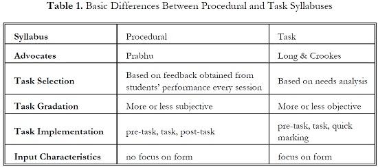 The Procedural Syllabus And The Task Syllabus How Similar How