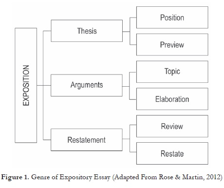 Use Of The Genrebased Approach To Teach Expository Essays To  The Moves Of The Genre Were Classified Into Thesis Arguments And  Restatement Summarized In Figure