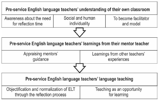 View of Pre-Service English Teachers' Voices About the