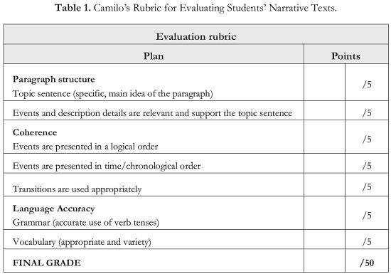 rubric for evaluating an essay Here you will find a simple essay rubric for elementary grade students, along with a few examples and tips on how to use them.